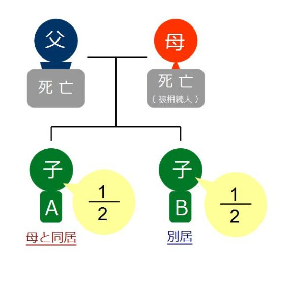 相続図(別居)