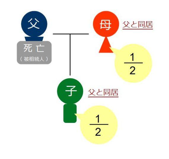 相続図(同居)