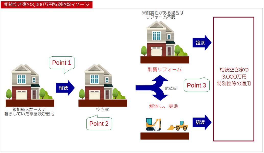 相続空き家特例のイメージ