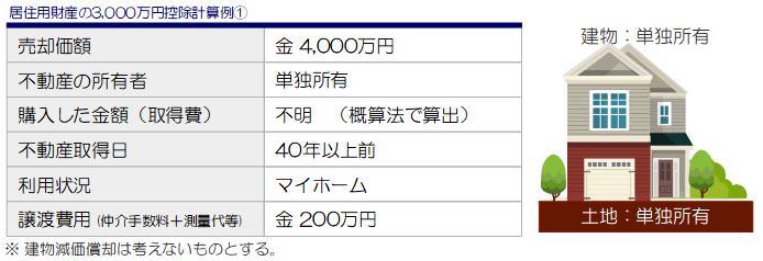 居住用財産の3,000万円控除計算事例①