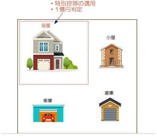 母屋とその他の建物