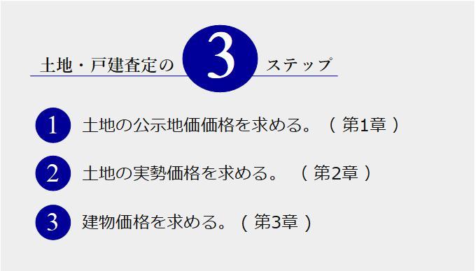 査定価格算出の3ステップ