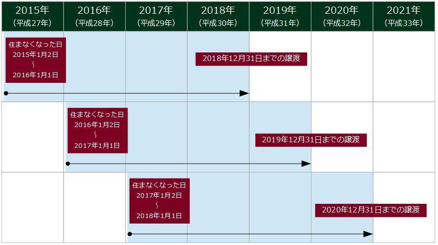 居住用財産の3,000万円控除の適用期限