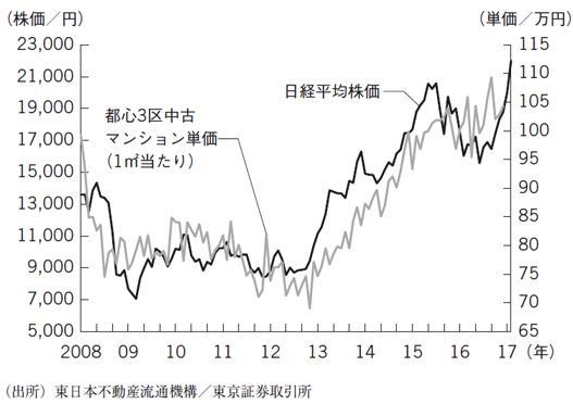 日経平均株価と都心3区中古マンション