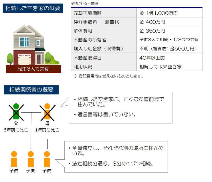 相続空き家の売却事例