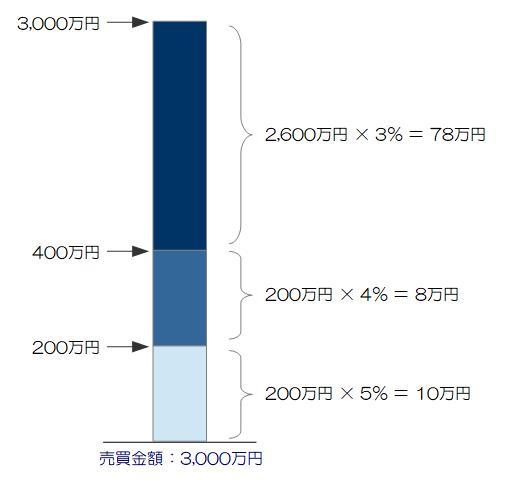 仲介手数料 上限グラフ