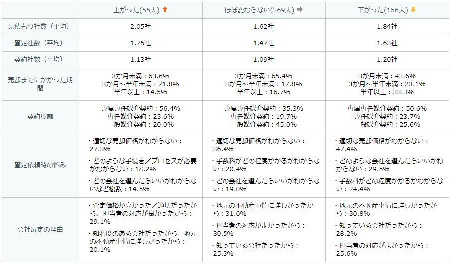査定会社数と成約価格