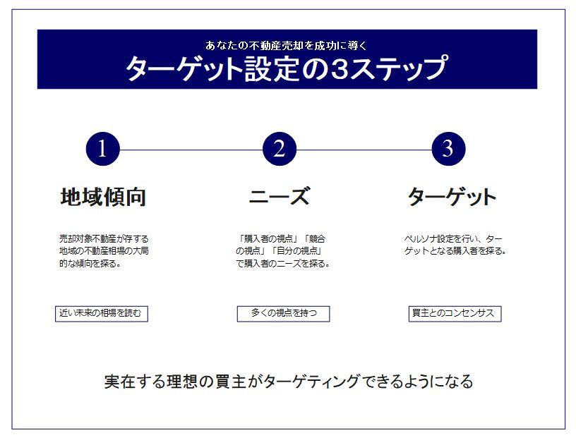 ターゲット設定の3ステップ