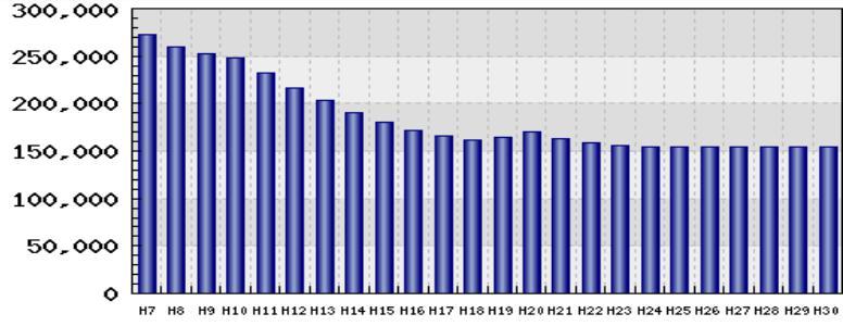 横浜市青葉区奈良町地価グラフ